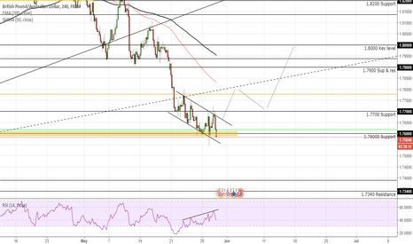 GBPAUD: GBPAUD Expecting a Rise