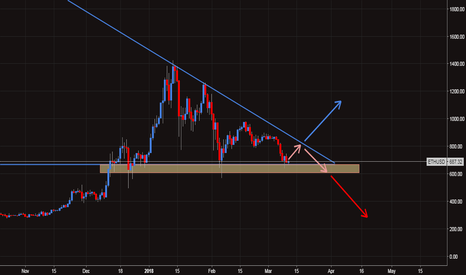 ETHUSD: What happen to Ethereum