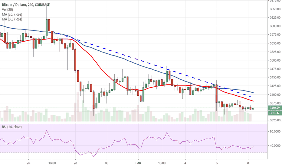 BTCUSD: Bitcoin sotto quota 3.400$