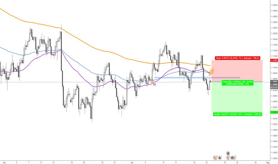 EURUSD: EURUSD Nice Level to add short