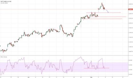 BANKNIFTY: short term bearish on Bank nifty