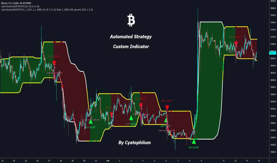 BTCUSD: Bitcoin Multi Timeframe Analysis