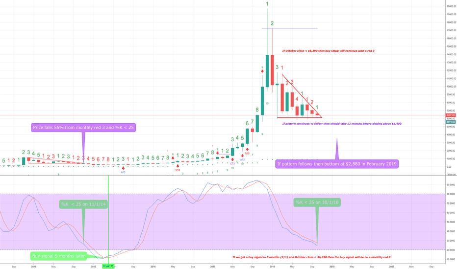 BTCUSD: BTC Bubble Comparison - Monthly Chart