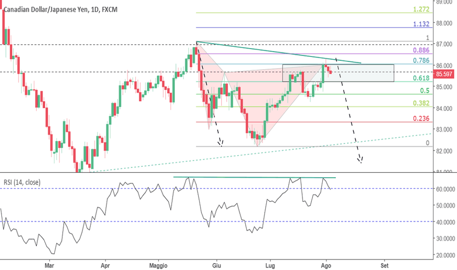 CADJPY: CADJPY Cypher appena completato