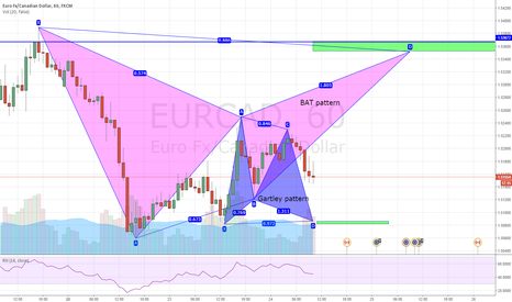 EURCAD: Double Harmonics on the EURCAD 60 min