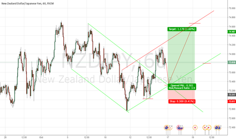 NZDJPY: a new bullish channel