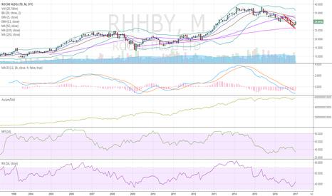RHHBY: $RHHBY