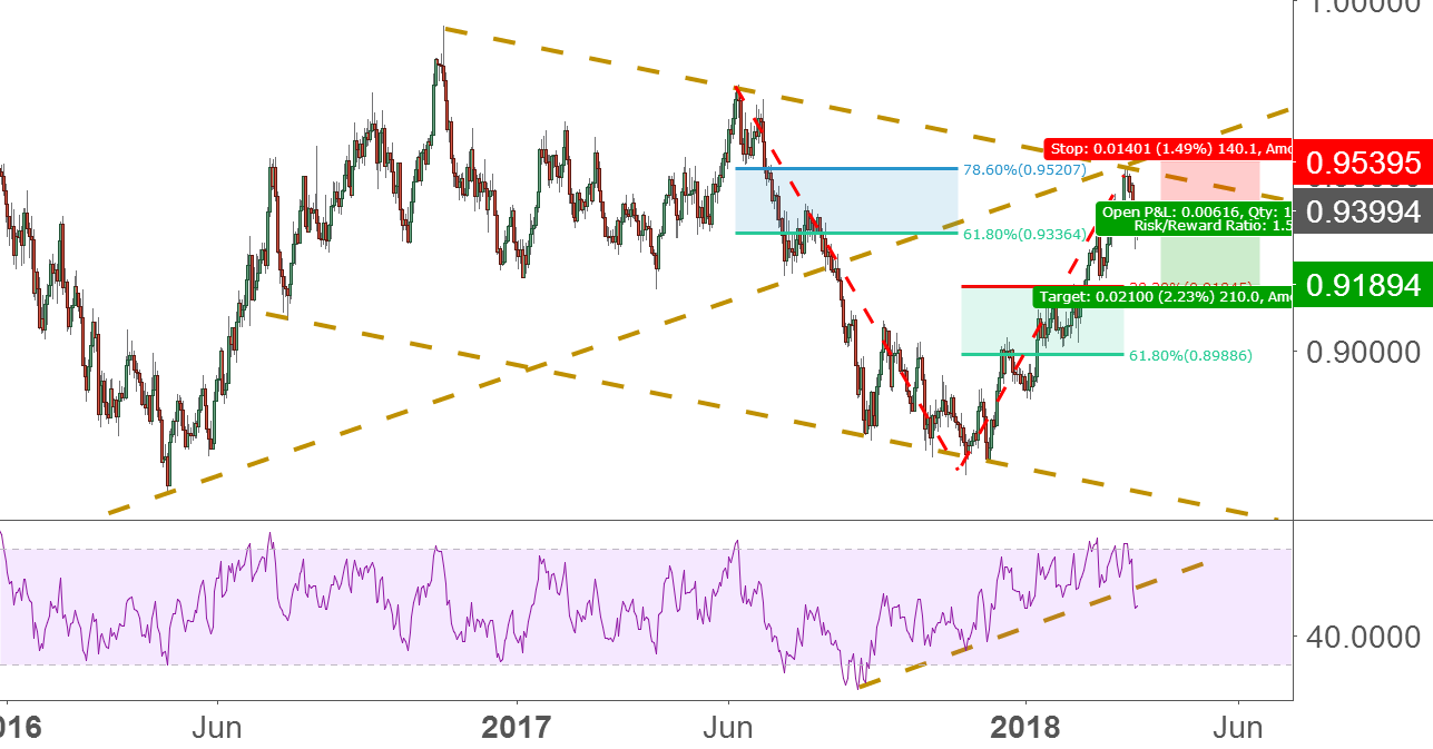 a good short oppourunity in NZD/CAD  daily chart