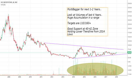 HCL_INSYS: HCL Infosystems - Multibagger in 2018?