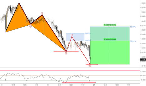 AUDNZD: (30m) Bullish @Divergence with a Five