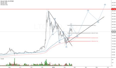LTCUSD: LTC LiteCoin to $400 by summer ???