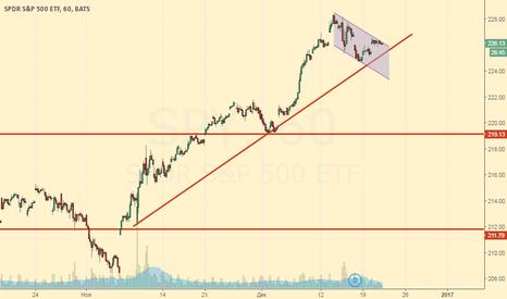 SPY: Анализируем SPY - то есть американский S&P500