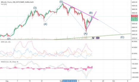 BTCEUR: BTC correction wave ABC