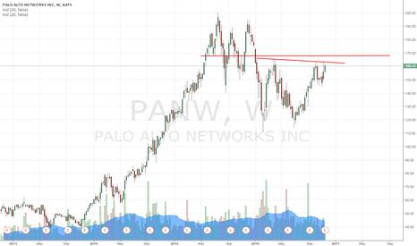 PANW: weekly