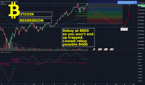 BTCUSDT: Bitcoin regression after pump and potential break of upper trend