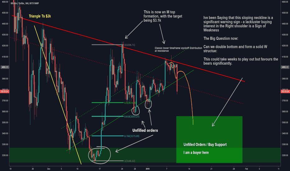 BTCUSD: Bitcoin Update: Bears In control