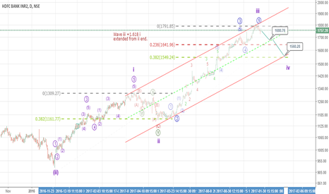 HDFCBANK: Buy on dips - its going down in wave iv correction --