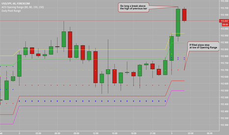 USDJPY: Breakout 'A' Up Trade Continuation
