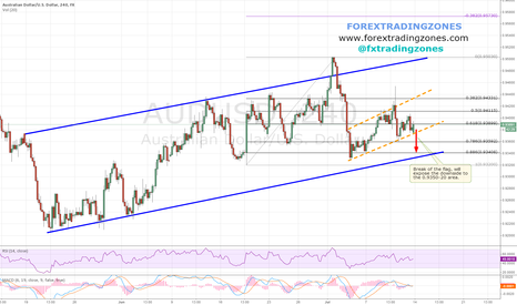 AUDUSD: AUDUSD - Potential Short at the Brk of the Flag