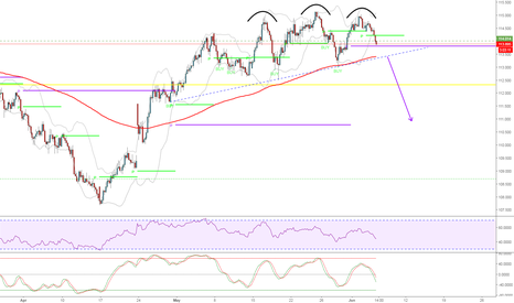 CHFJPY: Head & Shoulders ready for the downturn