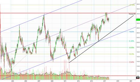 CSCO: CSCO Dow 30 Trend Following