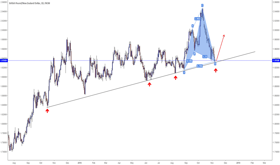 GBPNZD: GBPNZD Daily Anti Butterfly Pattern