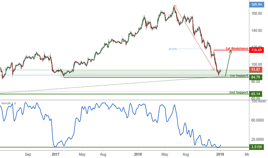 PVH: PVH Approaching Support, Potential Bounce!