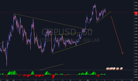 GBPUSD: GBPUSD - Looking for short