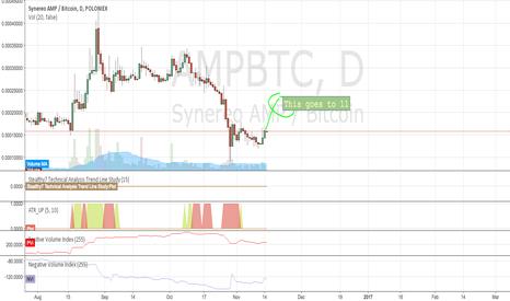 AMPBTC: Amp tracking up