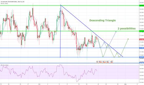 USDRUB: USDRUB, descending triangle