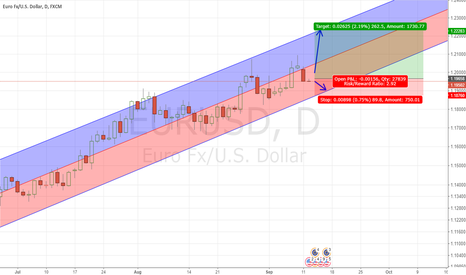 EURUSD: Long EUR Against USD