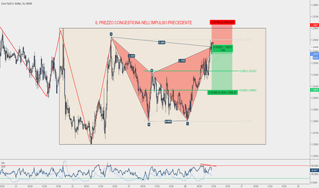 EURUSD: EUR/USD - Bat Pattern completato su M15
