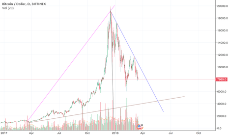 BTCUSD: Simple chart showing the speed of summit  compared to its decent