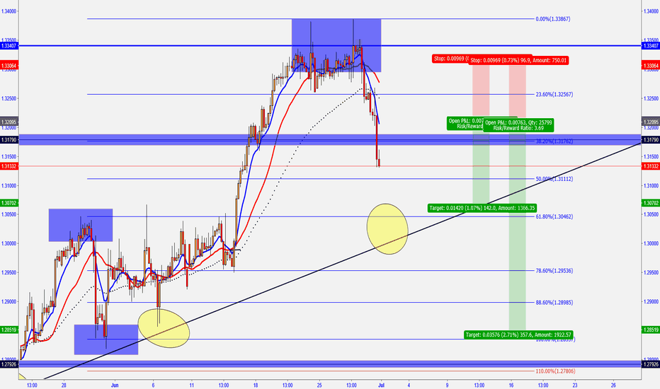 USDCAD: USD/CAD -  H4 OUTLOOK