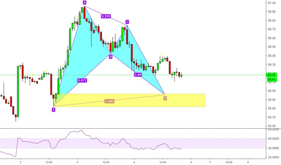 DXY: 美元指数有个看涨蝙蝠