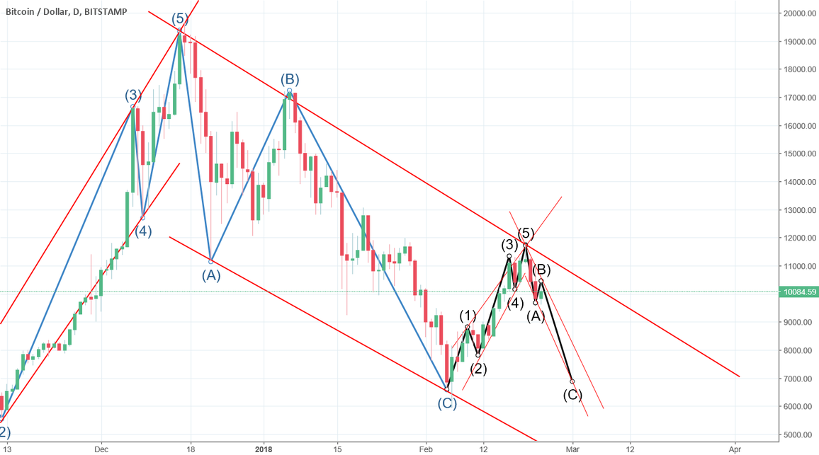 "A ""long"" wave C is coming to complete the Down trend!"