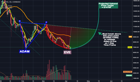 BTCUSD: What hints to expect if the Adam & Eve Double Bottom is Valide