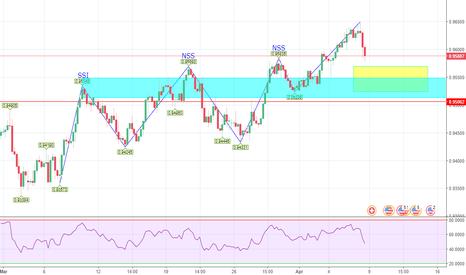 USDCHF: USD/CHF H4 possibile trend continuation