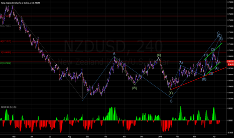 NZDUSD: NZDUSD next top is a sell