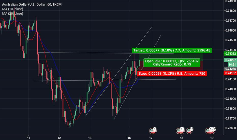 AUDUSD: AUD/USD Potential BUY Signal