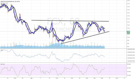 FCX: $FCX chart of interest