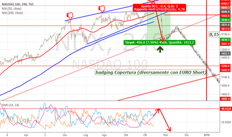 NDX: Nasdaq il MIO Stop Loss  6.200 CRASH wall street !