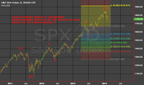 SPX: SPX Intermediate Wave IV of Primary III scenario