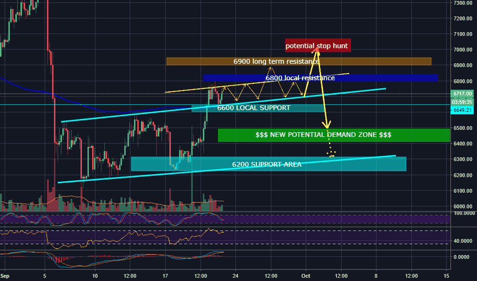 BTCUSD: BTC flirting with long term support (REJECTION SCENARIO)
