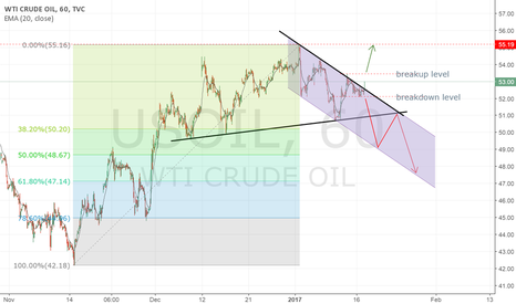 USOIL: USOIL seams LONG