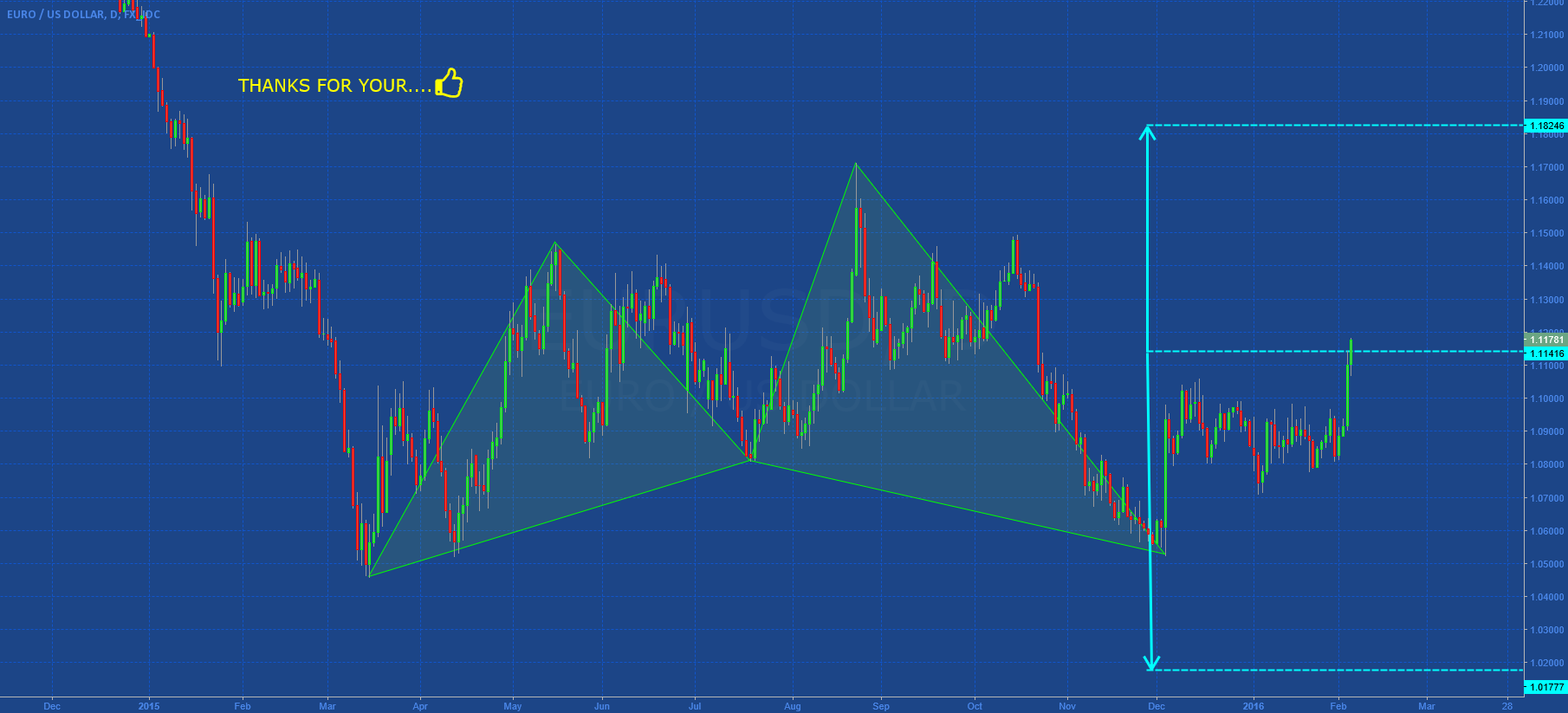 EURUSD: SIMPLE STRUCTURE