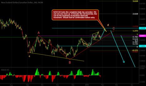 NZDCAD: NZDCAD looks completed daily big correction. Look sell setup .