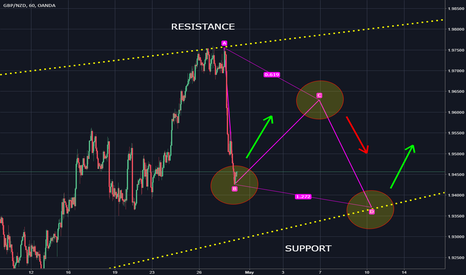 GBPNZD: ABCD pattern for GBPNZD ?