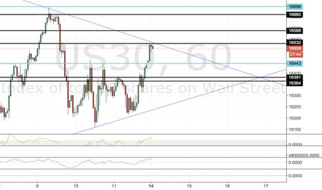 US30: Dow Short