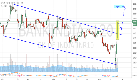 BANKINDIA: Bank of India: Big Channel Breakout